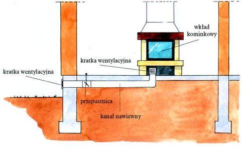 dolot-dopowietrzenie-wlot-kominek-komin